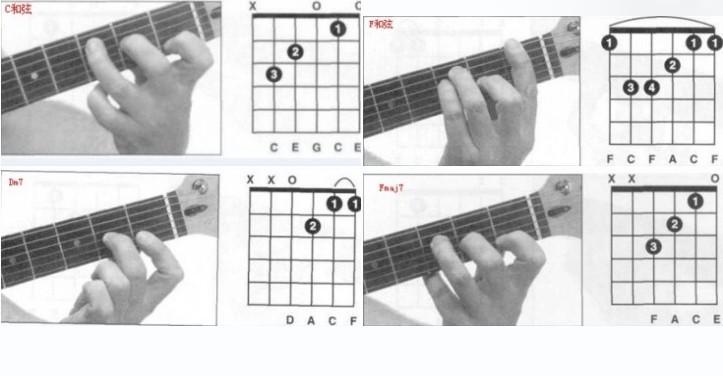 逼逼逼夜礹c._吉他谱中的和弦中的 c,f,fmaj7/g,dm7都什么意思啊