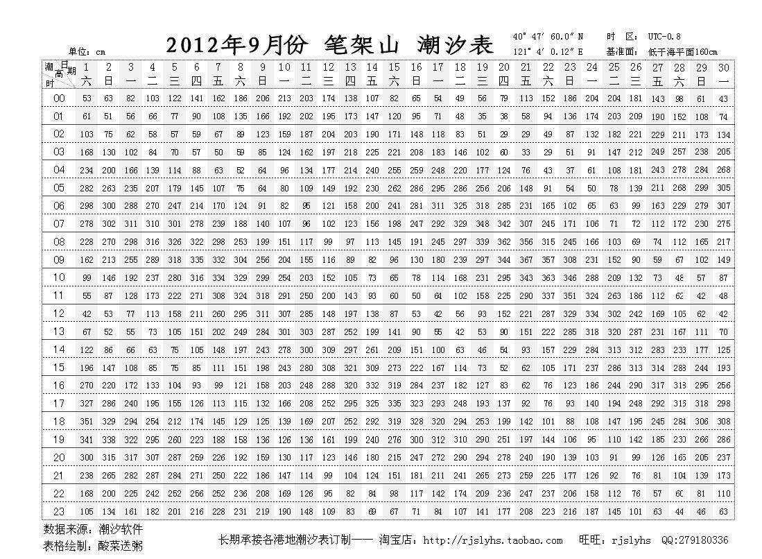 2012年9月锦州笔架山潮汐表你能看懂吗?图片