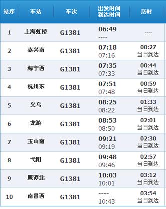 上海虹桥到南昌西的g1381高铁时刻表图片
