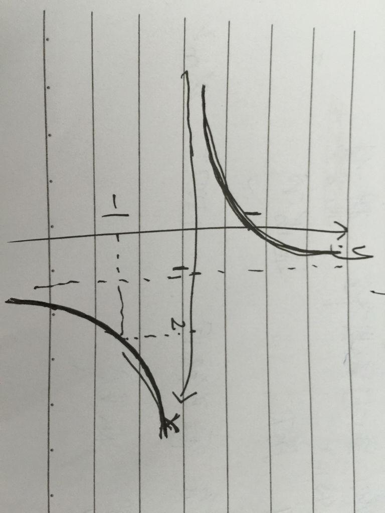 这个函数的图像怎么画