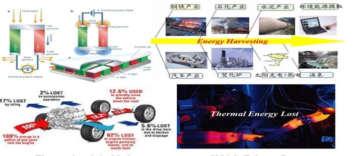 (1)裂变反应堆材料,如铀,钚等核燃料,反应堆结构材料,慢化剂,冷却剂
