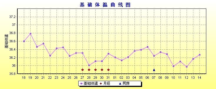 请各位帮我看看我的基础体温测定表哪里存在问题,是否