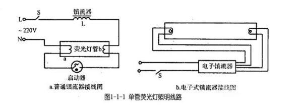 一,单管和双管led日光灯接线图 1,单管荧光灯照明线路 单管荧光灯