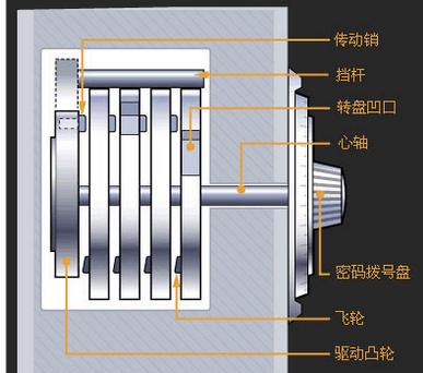 皮箱密码锁的结构示意图及工作原理是什么