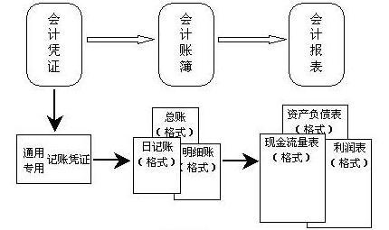 会计核算方法的核算类型
