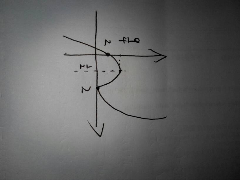 高中数学画出函数图像,要详细步骤.