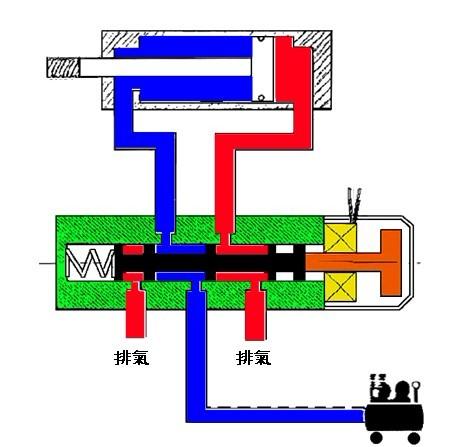 活塞被推到后端盖.               电磁阀线圈给电.产生磁力.图片