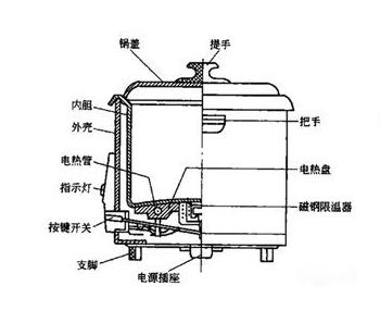 电饭锅的工作原理及内部结构图