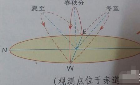 地理高中上的轨迹v地理文版示意图看语教材教高中太阳沪图片