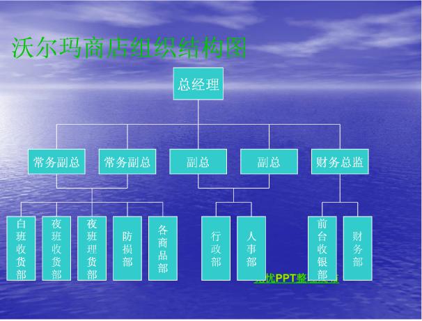 哪里可以查到企业的组织结构图