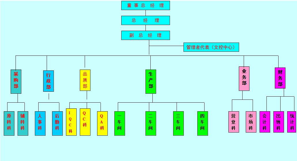 企业组织架构的架构图图片