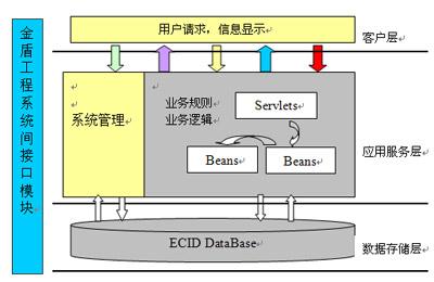 信息系统的体系结构