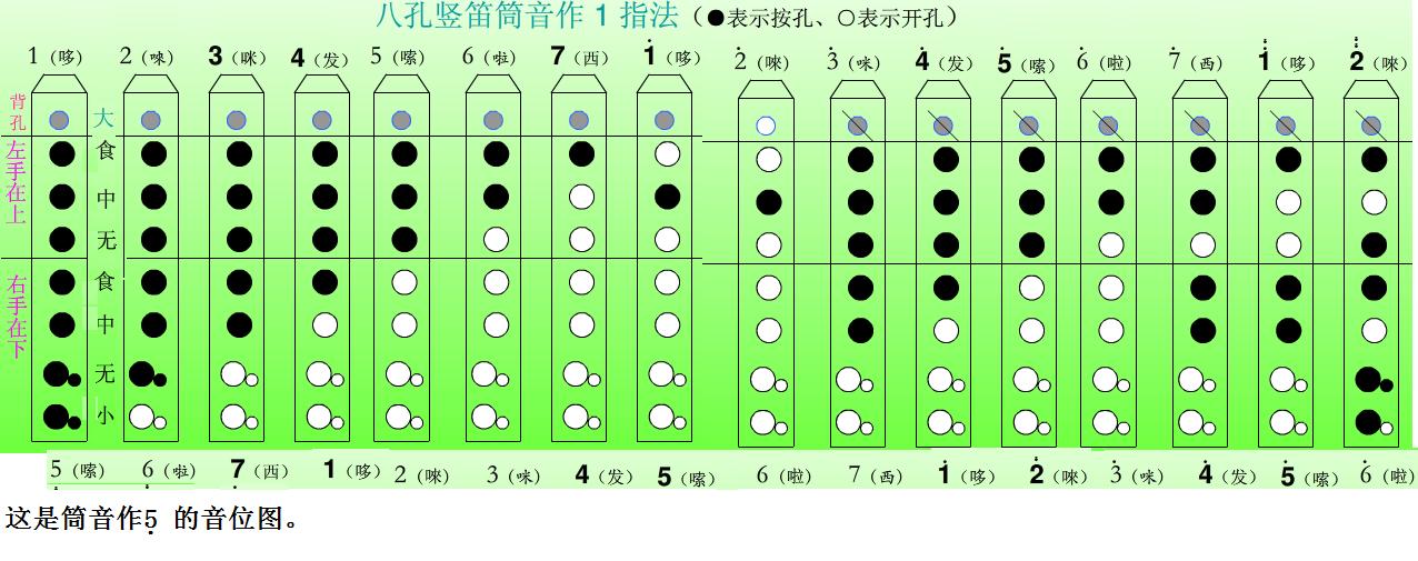 八孔竖笛爱的供养_八孔竖笛如何吹低音7?