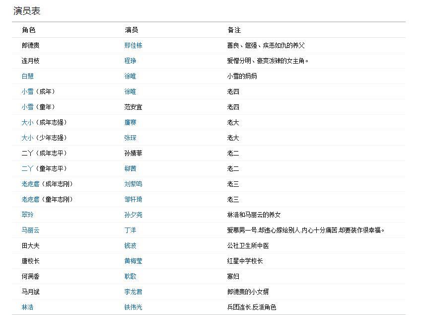 之后在《关中枪声》中扮演的凌云,以及在《人活一张脸》中扮演赵爱党.