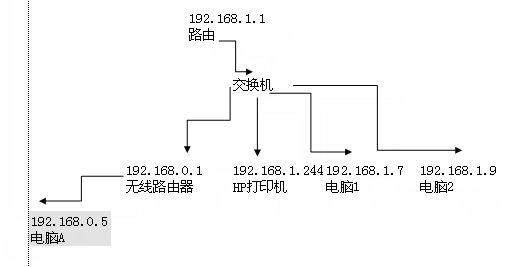 问题及解决办法如下: 问题:电脑及网络结构如上图,打印机为hp laserje