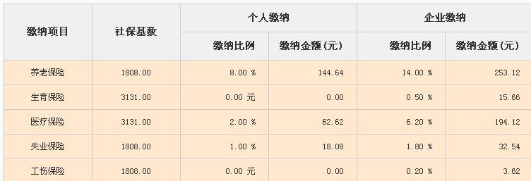 2019深圳社保缴费基数最低是多少 深圳之窗