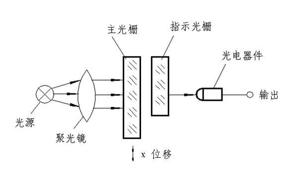 数显光删尺原理与结构