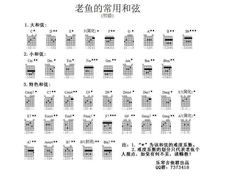 初学吉他,求这些和弦转换的指法图片