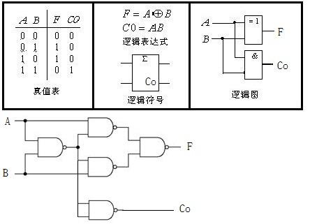 设计一个半加器电路,要求用与非门实现