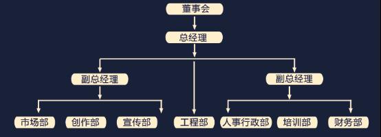 矩阵制结构 事业部制结构 扁平型式结构 模拟分权制结构 企业组织结构
