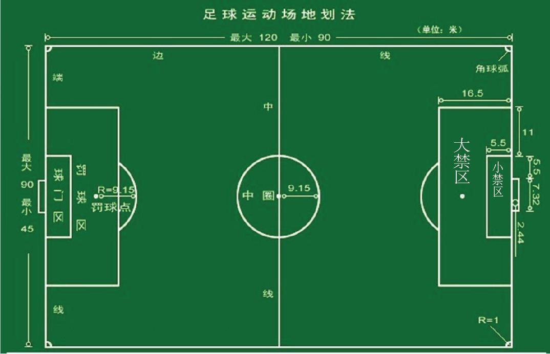 足球场地平面图