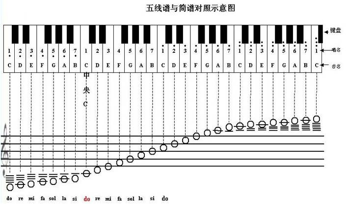 五线谱简谱对照表
