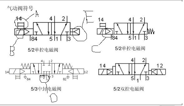电磁阀符号问题 下图中abcde代表什么图片