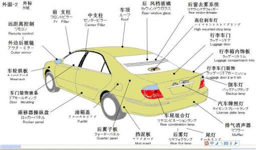 求汽车所有部位和零部件名称及图片.