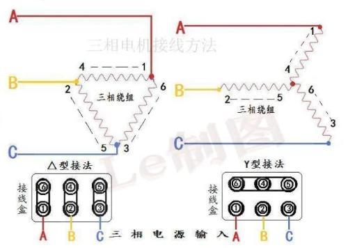 展开全部 电机接线方式如下所示: 电机接线盒内有6个螺栓,分别是l1