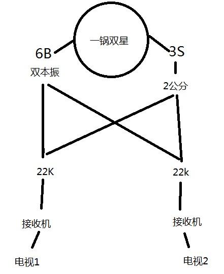 一锅双星接两个终端这么接线有没有干扰?