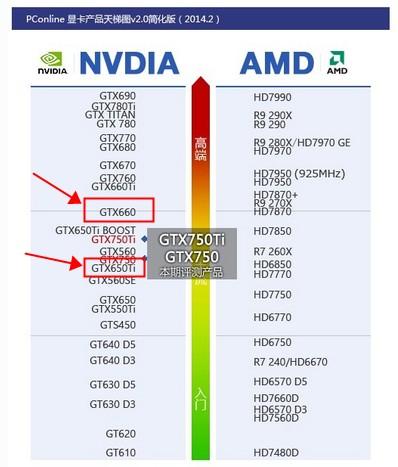 关于显卡gtx650ti 和gtx660的问题