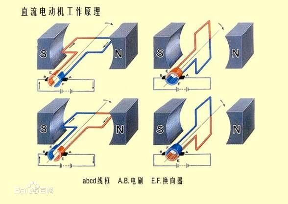 直流电机工作原理 图解图片