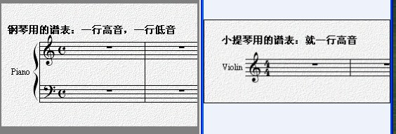 小提琴谱与钢琴五线谱的区别