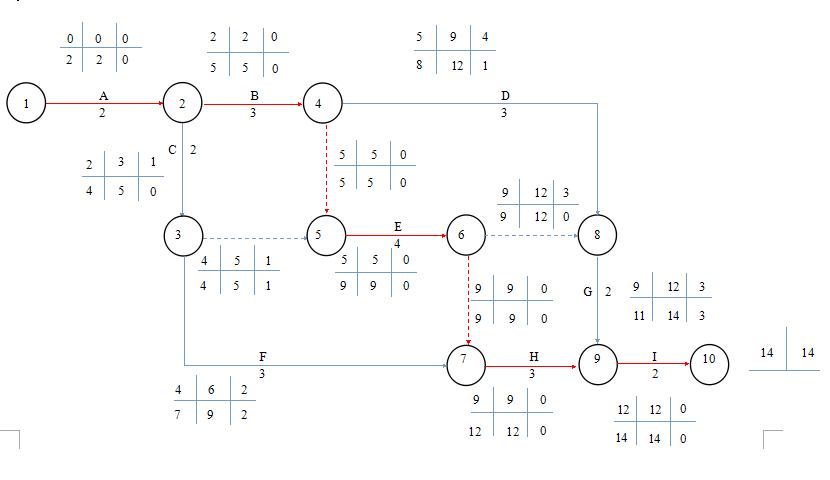 绘制双代号网络计划,标出关键线路并计算工期图片