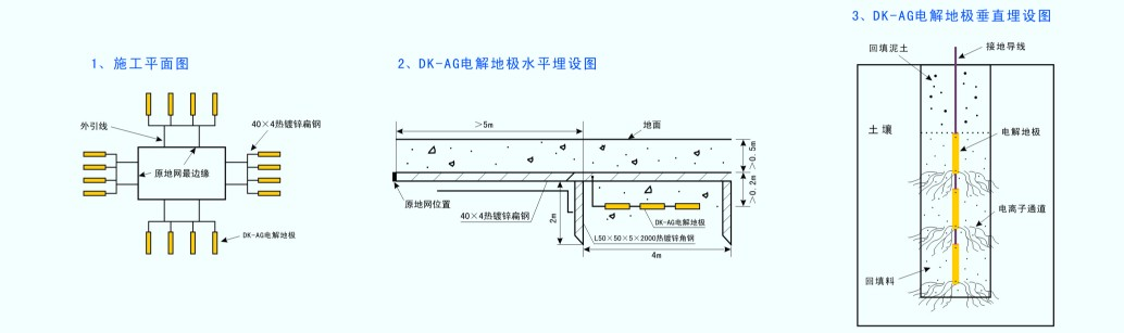 基础防雷接地平面图怎么画