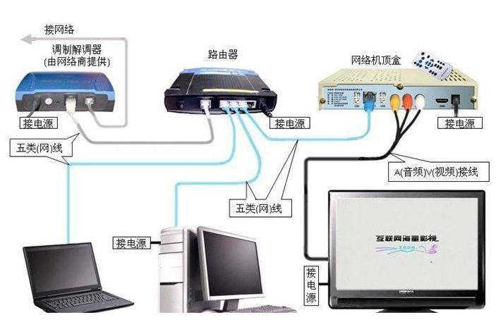用光猫直接连接电脑拨号上网测试网速是否正常,路由因该没问题