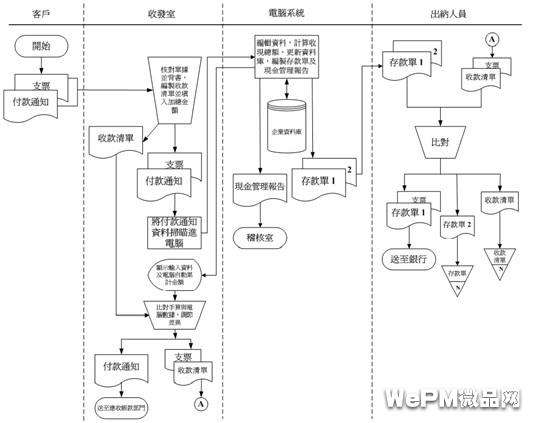 业务流程图的绘制唐代宫殿建筑设计与v业务特色图片