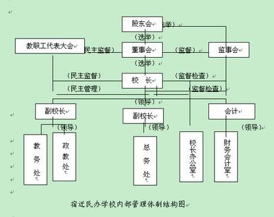 幼儿园组织结构示例图