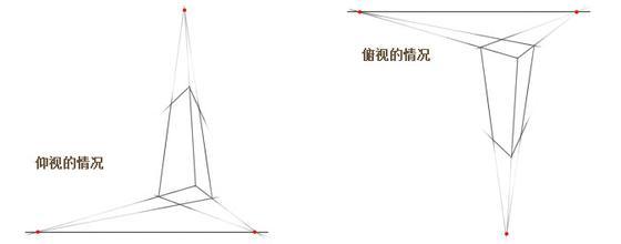 (如上图)      三点透视:三点透视,一般用于超高层建筑的俯瞰图或仰视