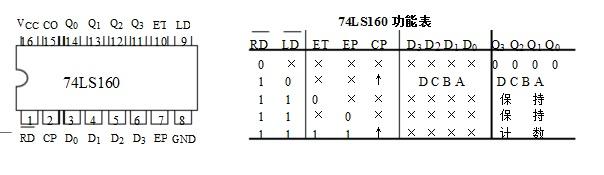 数字电子技术的一道题,分析计数器的模,图片如图所示