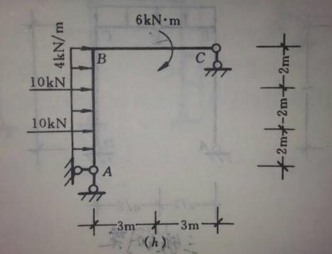 结构力学弯矩图