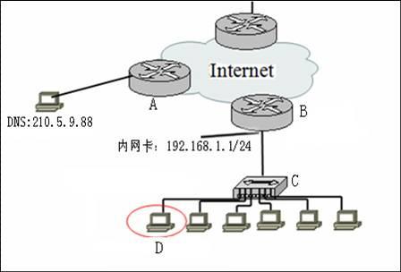 a是一台路由器,该设备为dns服务器提供internet 接入. 3.