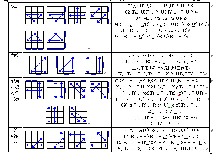 三阶魔方最后一步的公式(十字跟平行情况)