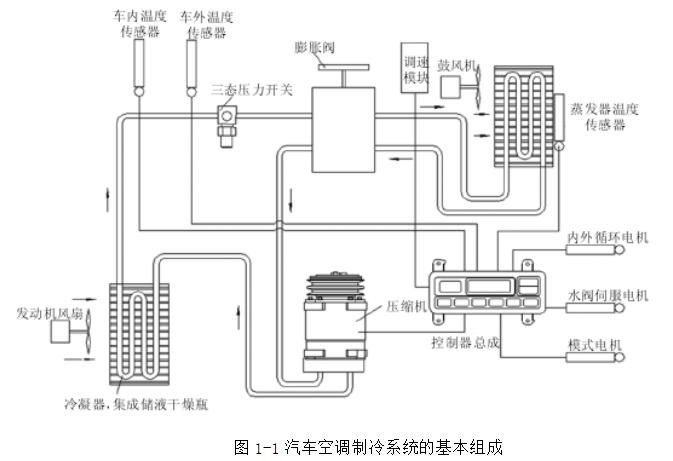 汽车全自动空调的工作原理主要包括:空调制冷系统原理,供暖通风系统