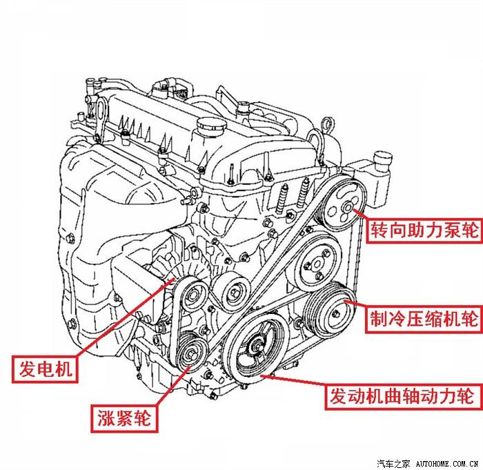 马6的发电机皮带怎么装,求图