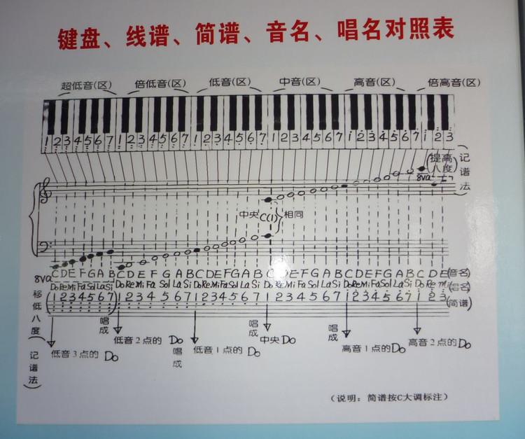 求五线谱与简谱数字对照表