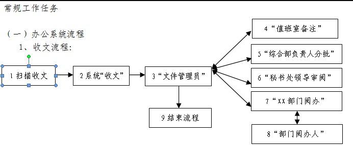 用word画的流程图无法显示,但是在打印预览中却可以看到图片