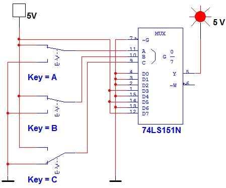 4,设计一个a,b,c三人表决电路,当多数人同意,提案通过,同时a具有否决