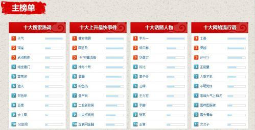 百度搜索风云榜2011年度榜单的榜单出炉