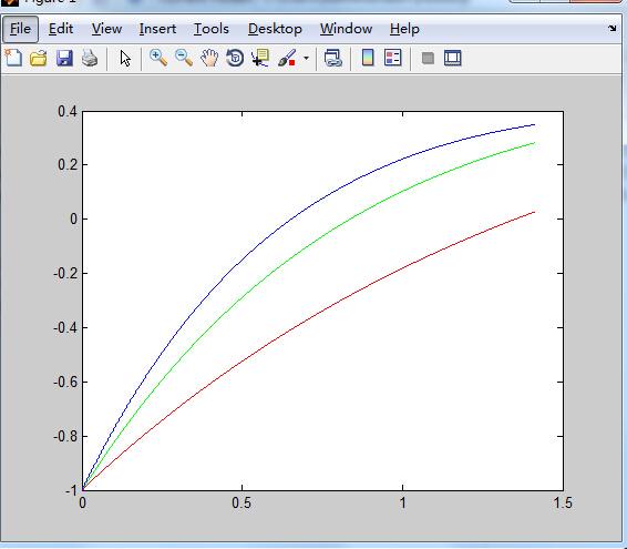 用MATLAB建筑了函数三个画在一起的图,代码华润绘制设计部图片
